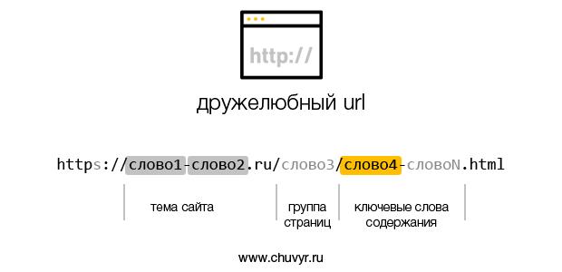 Дружелюбный URL