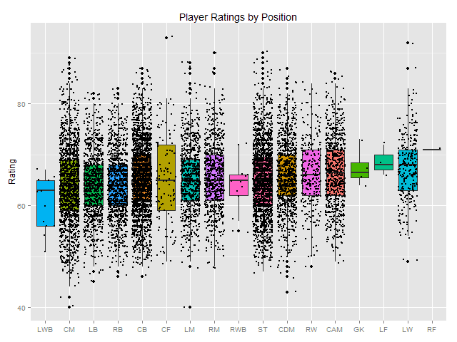 FIFA 15 Analysis with R
