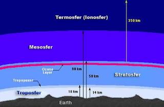 Lapisan Termosfer