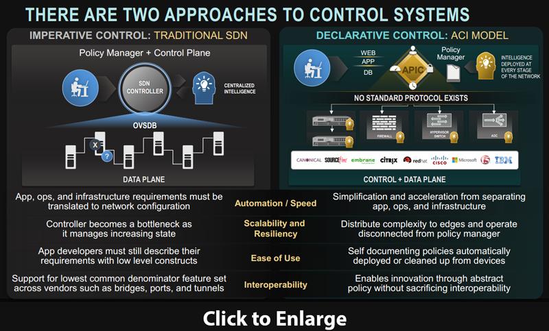 Converge! Network Digest: Data Centers