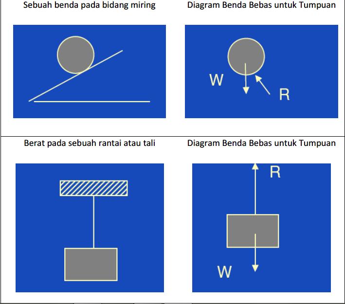 Keseimbangan teknik sipil pertamma kali yang harus dilakukan untuk menyelesaikan persoalan statika adalah menggambar diagram benda bebas contoh sederhana untuk menjelaskan hal ccuart Gallery
