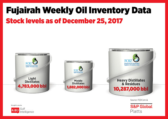 Chart Attribute: Fujairah Weekly Oil Inventory Data (as of December 25, 2017) / Source: The Gulf Intelligence