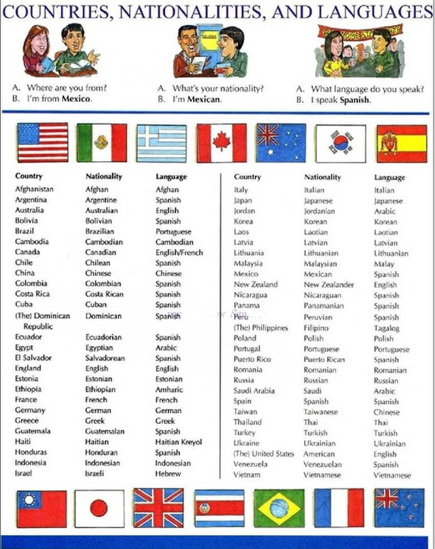 Let S Learn English Countries And Nationalities