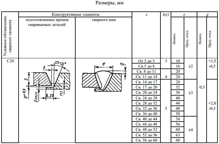 ГОСТ 5264-80 С20