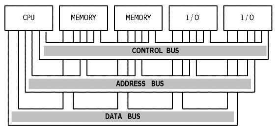 bus sistem dan interkoneksi dalam sebuah komputer sach. Black Bedroom Furniture Sets. Home Design Ideas