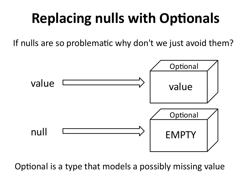 10 Examples of Optional in Java 8