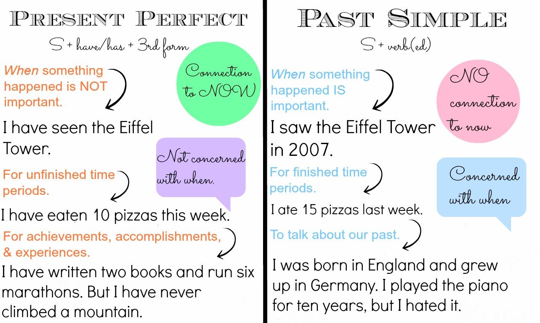 Catchup Unit 4 Grammar Present Perfect Vs Past Simple