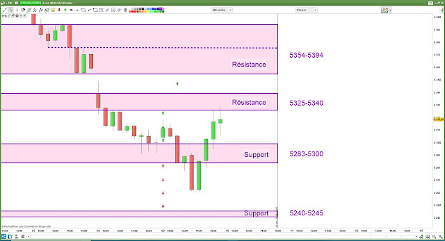 Plan de trade cac40 09/10/18 bilan