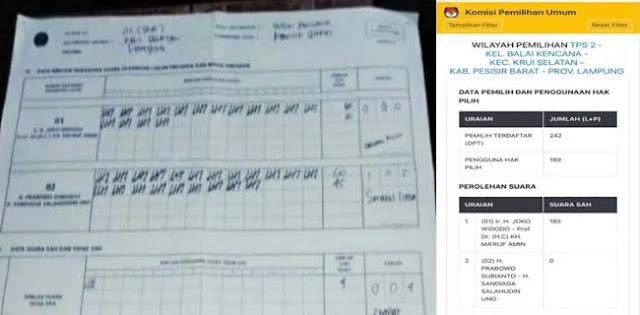 Di Lampung, Pemenang Capres Tertukar dari 02 ke 01