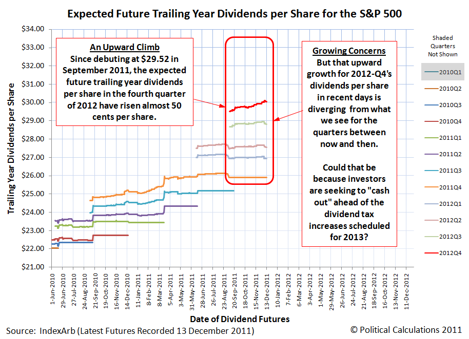 Expected Future Trailing Year Dividends per Share for the S&P 500, as of 13 December 2011