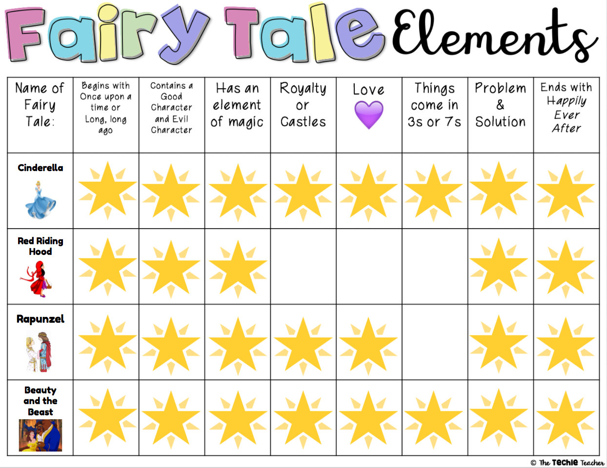 Incorporating Fairy Tale Elements With Technology In The