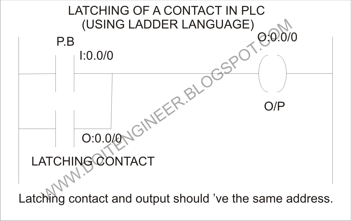 small resolution of latching and holding is the same thing holding occurs only when o p and the i p parallel to p b are given the same address that holding contact can be