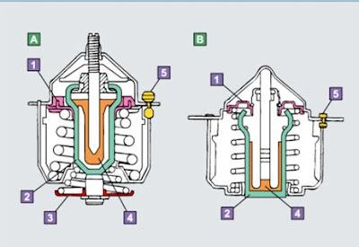 Thermostat yaitu salah satu komponen yang ada pada sistem pendingin mesin kendaraan beroda empat Jenis - jenis Thermostat Dan Cara Kerjanya  Pada Pendingin Mesin Mobil