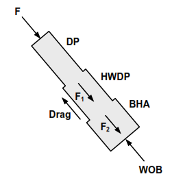 horizontal well  high inclination Drill String Design equations