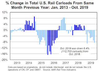 AAR: October Rail Carloads down 8.4% YoY, Intermodal Down 7.8% YoY