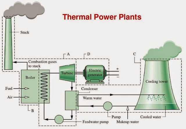 thermal power plant schematic diagram