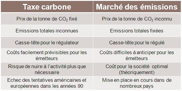 avantages et inconvénient de la taxe carbone et du marché d'émission pour réduire les gaz à effet de serre