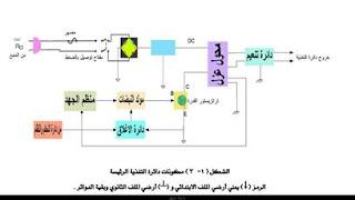 تعلم صيانة التلفزيون الملون والشاشات pdf