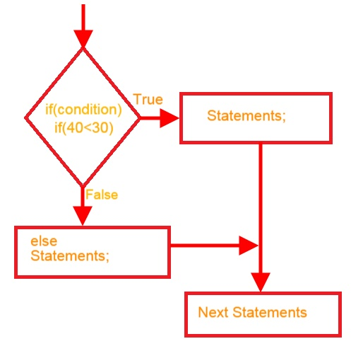 Javascript jquerymaterializecss animation programtipshtml css flow chart ccuart Image collections