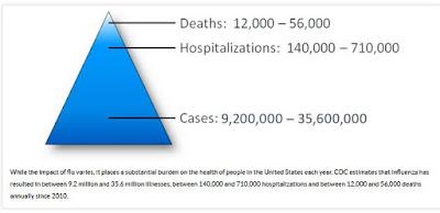 CDC Burden of Influenza