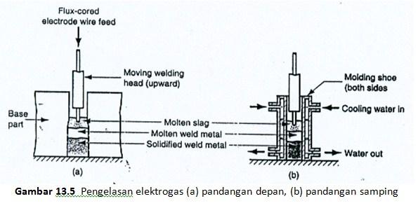 Pengelasan elektro gas