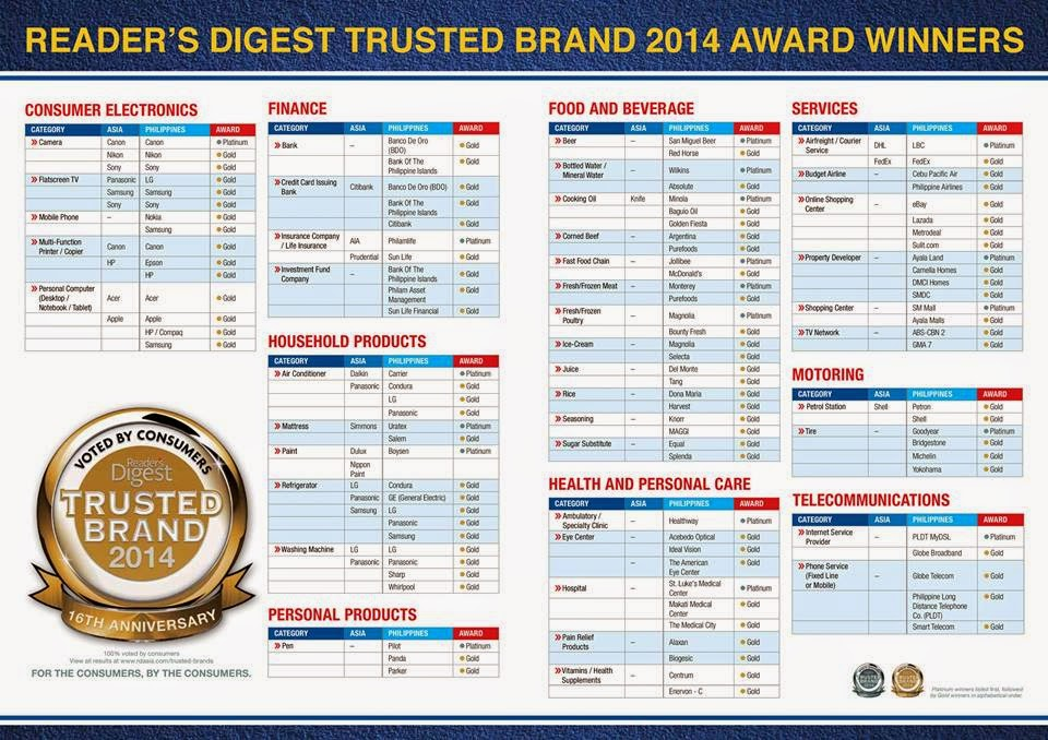 2014 Readers Digest Trusted Brands Winners