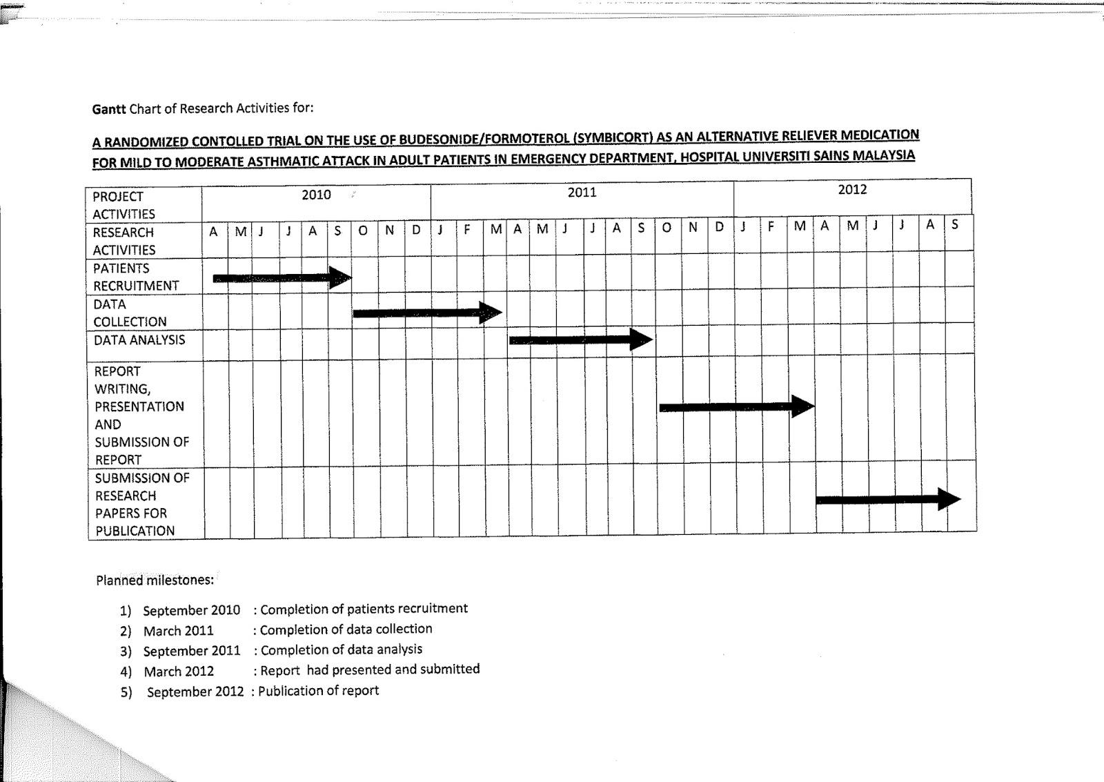 gantt chart template master thesis topics