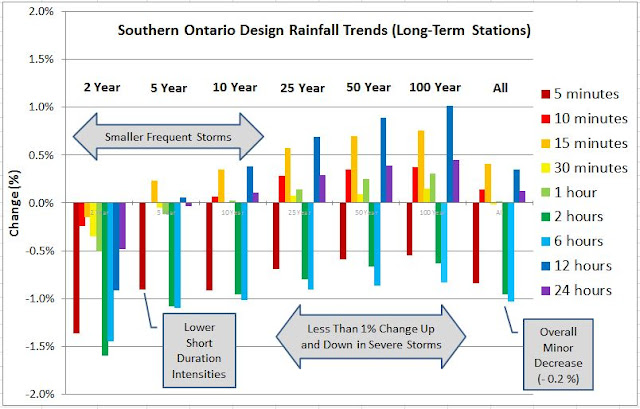 Ontario IDF Trends for Extreme Rainfall Climate Change Effects Details
