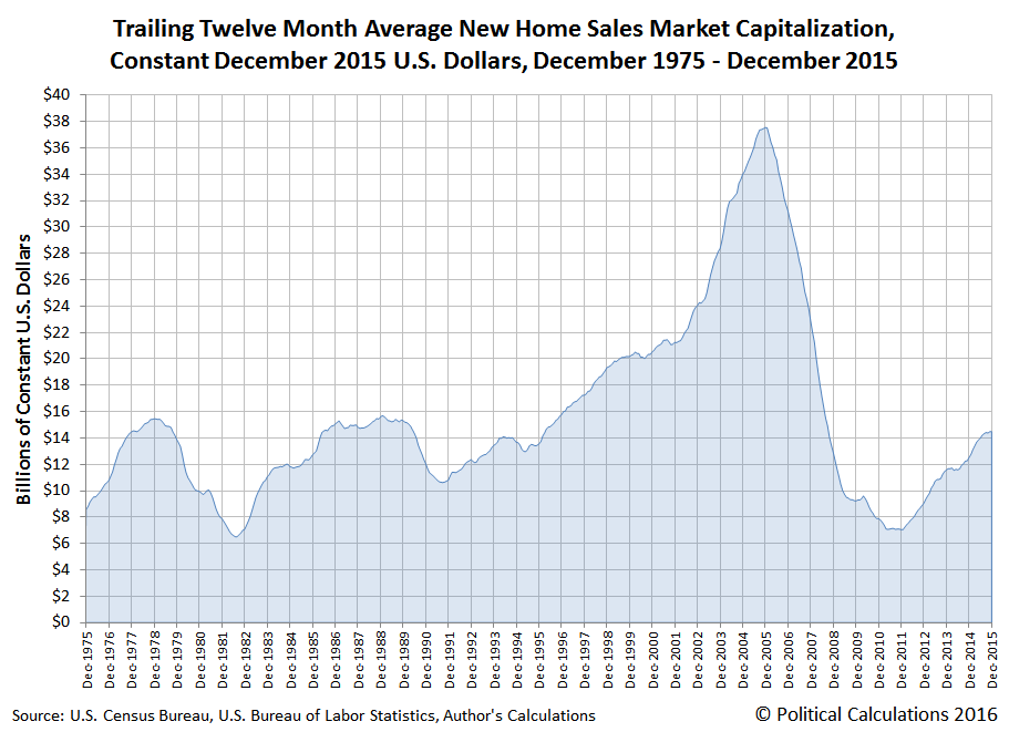 Trailing Twelve Month Average New Home Sales Market Capitalization, Constant December 2015 U.S. Dollars, December 1975 - December 2015
