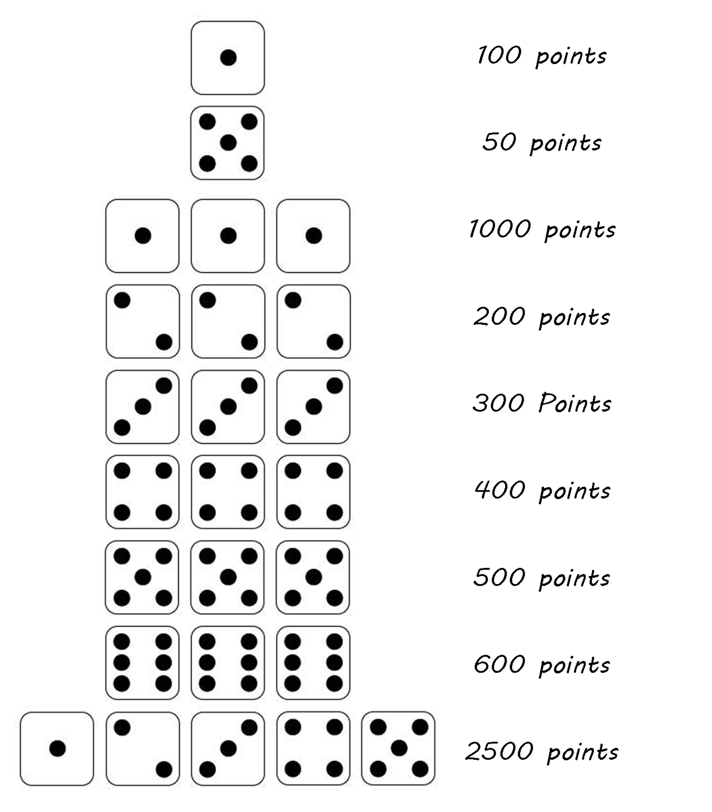 Rules For Dice Game