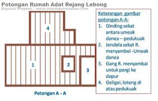 Desain Bentuk Rumah Adat Rejang Lebong dan Penjelasannya, Potongan Rumah Adat Rejang Lebong