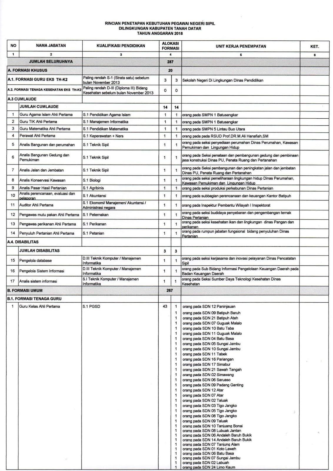 Formasi CPNS Kabupaten Tanah Datar 2018