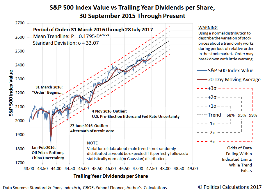 S&P 500 Index Value versus Trailing Year Dividends per Share, 30 September 2015 through 28 July 2017
