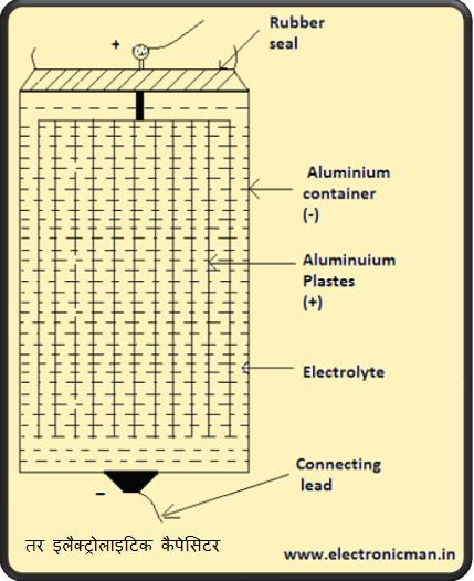 इलैक्ट्रोलाइटिक कैपसिटर्स किसे कहते है।