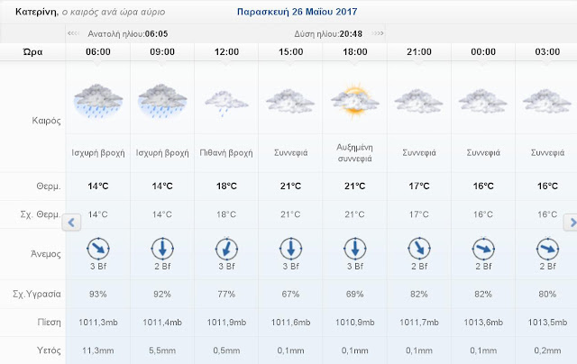 Ο καιρός σήμερα Παρασκευή 26 Μαΐου 2017 στην Κατερίνη