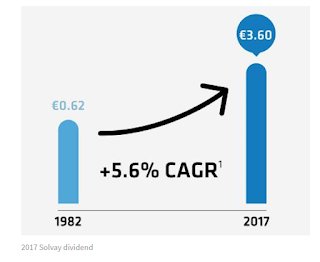 Solvay dividend per aandeel historie