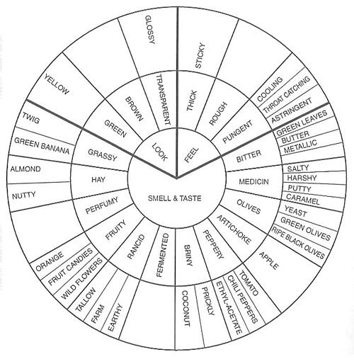 Cork Dork Chart of Pretentious Descriptive Words