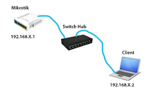 How to Create LAN Network and Router, Local Area Network Tutorial