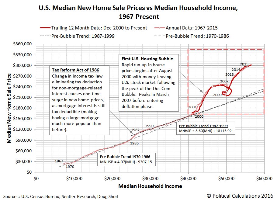 U.S. Median New Home Sale Prices vs Median Household Income, Monthly: December 2000 through May 2016, Annual: 1967 through 2015