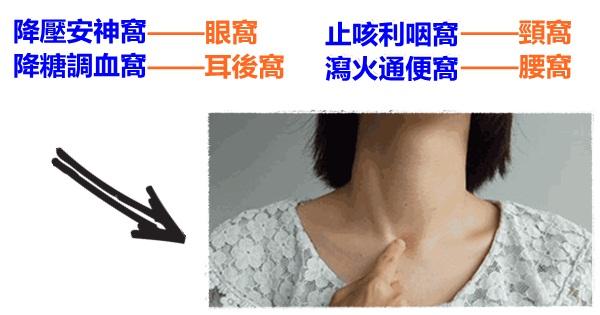 """4個""""窩""""的按揉法:降壓、降糖、止咳、通便(眼窩、耳後窩、頸窩、腰窩)"""