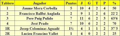 Resultados del equipo español en el II Campeonato Mundial Universitario de Ajedrez Lyon 1955