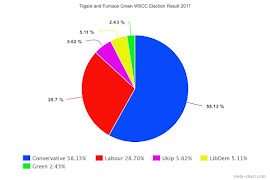 My West Sussex County Council Election Result 2017