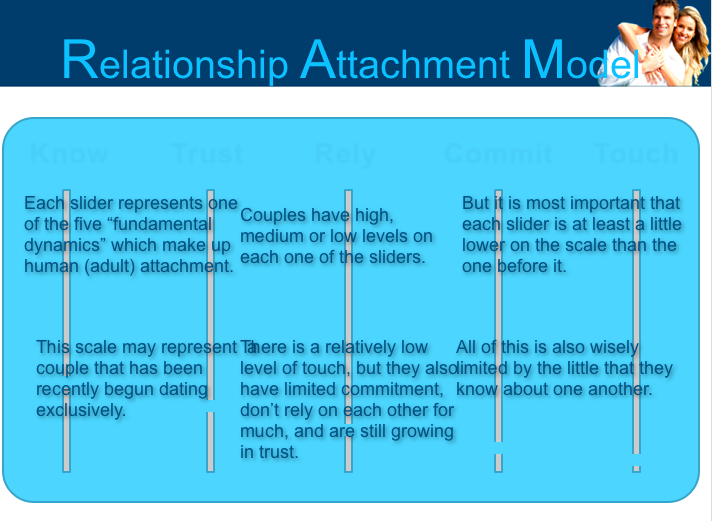 Relationship attachment model