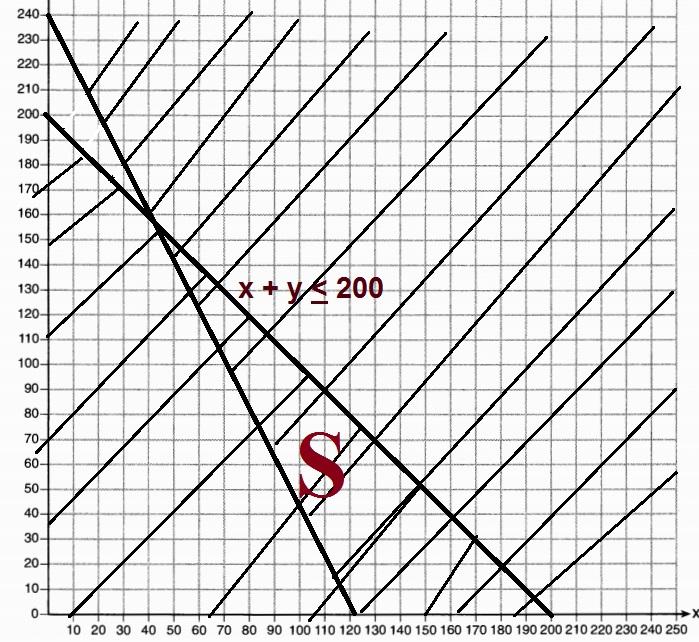 (x, why?): January 2016 New York Algebra I (Common Core