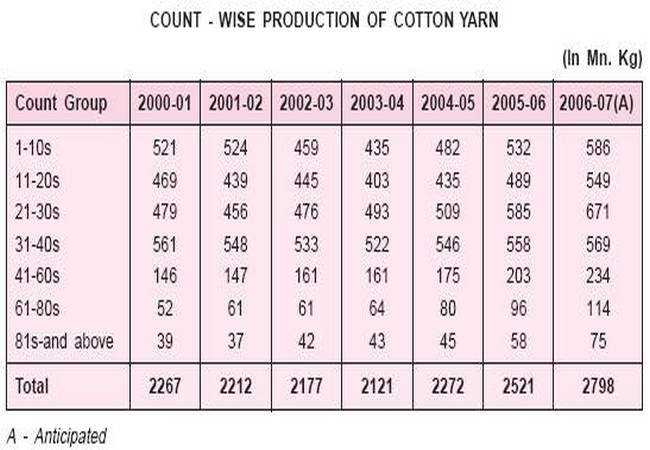 Cotton count in textile