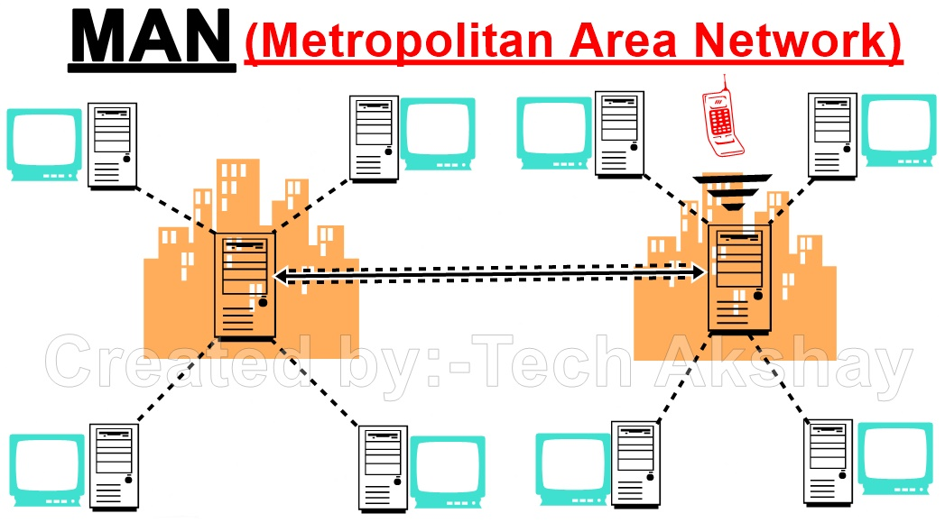 MAN(Metropolitan area network)