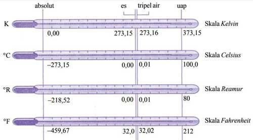 perbandingan skala termometer celcius, reamur, fahrenheit, dan kelvin
