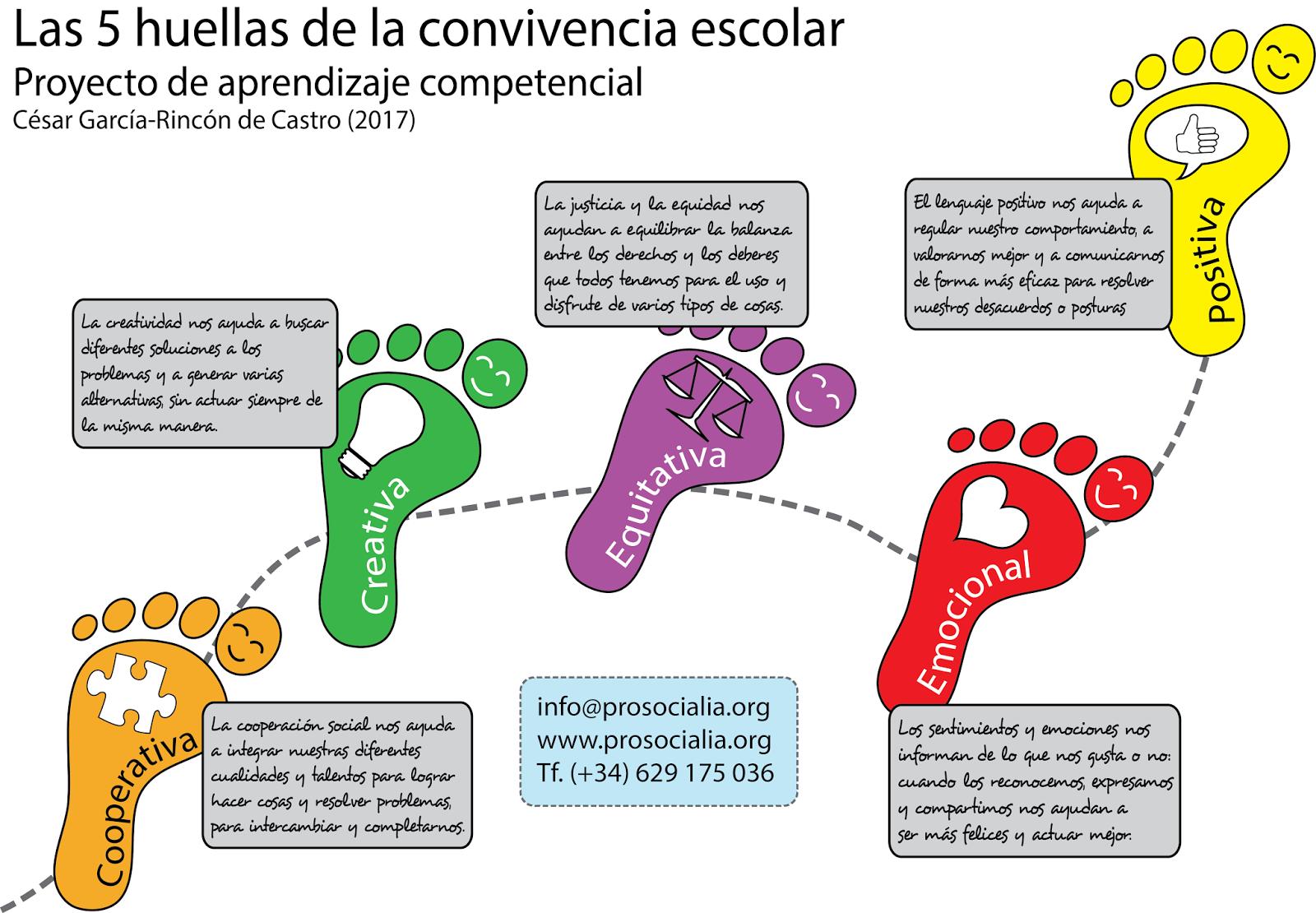 ProSocialia: Las 5 Huellas de la Convivencia Escolar: un proyecto ...