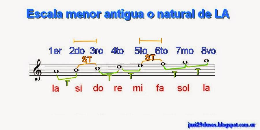 pentagrama tonos y semitonos escala menor natural