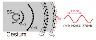Atom Cesium-133 memancarkan gelombang dengan frekuensi osilasi sebanyak 9 192 631 770 kali per sekon
